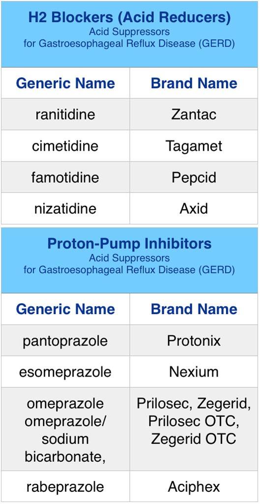 stomach H2 Blockers (Acid Reducers), Proton-Pump Inhibitors